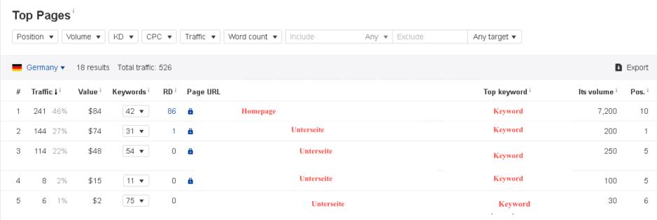 Bildschirmfoto 2019 01 19 um 12.21.50 - 6 Smarte Wege um mehr Website Traffic zu generieren