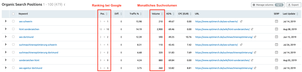 Bildschirmfoto 2019 08 09 um 15.04.29 1024x245 - SEMrush Test: Der Ultimative Guide 2020
