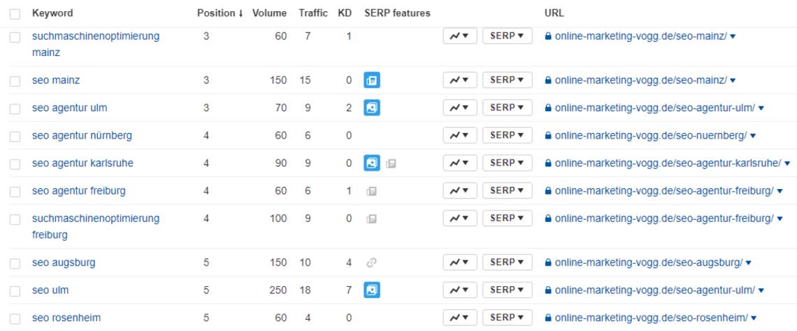 sebastian vogg seo case - In 15 Städten in den Google Top-10 | Multi-Lokales SEO bei OMV