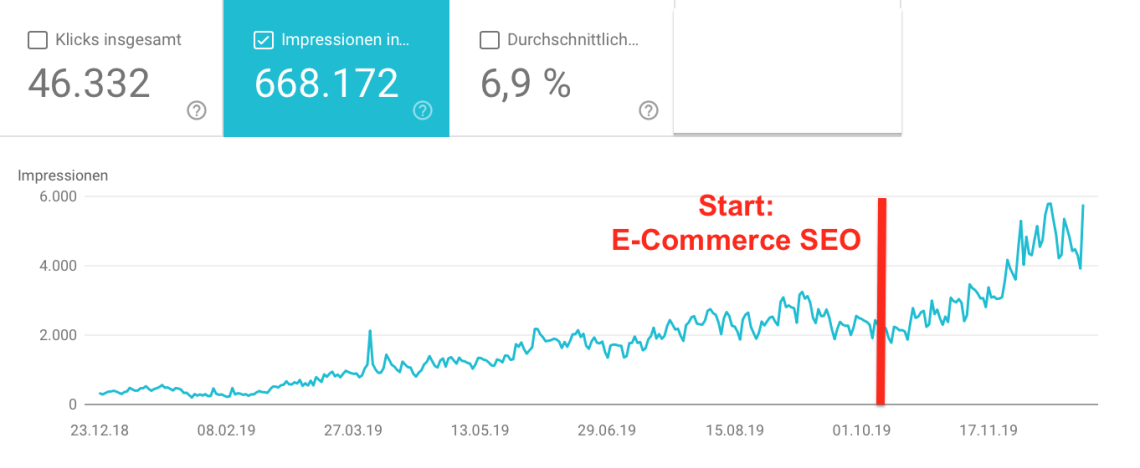 98,64% Mehr Top-10 Rankings nach E-Commerce SEO | SNOCKS