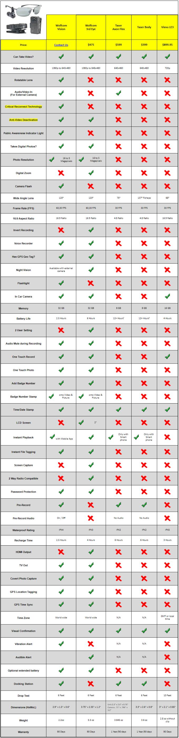 police body camera comparison chart