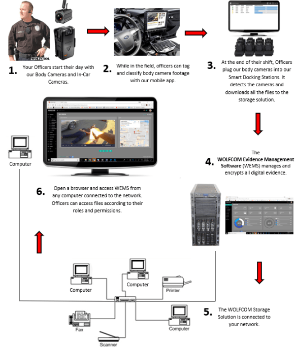 how to use the WOLFCOM Vision integrated wiith the complete WOLFCOM solution