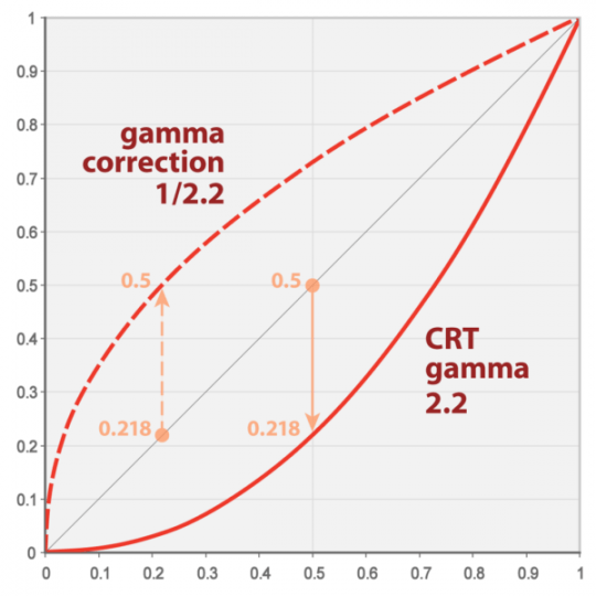 Understanding Gamma Correction