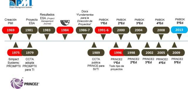 cronograma PMP PRINCE2