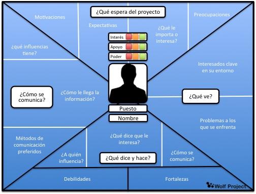 mapa empatía agentes gestión proyectos