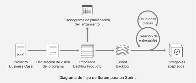 diagrama flujo scrum