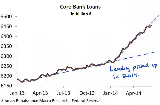 https://i1.wp.com/wolfstreet.com/wp-content/uploads/2014/07/US-Core-bank_loans.png
