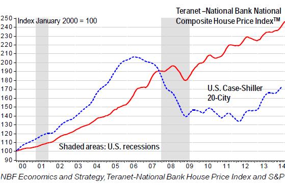 Canada-house-price-index+US-CaseShiller-Sep