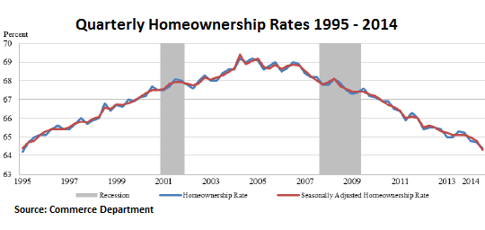 US-quarterly-homeownership-rates-1995-2014