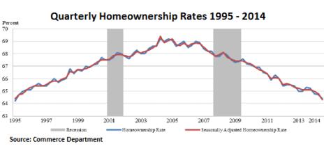 US-quarterly-homeownership-rates-1995-2014