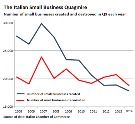 Italy-number-small-businesses-created-terminated_2005-2014