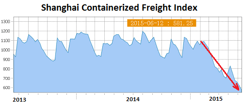 China-Shanghai-Containerized-Freight-index-2015-06-12