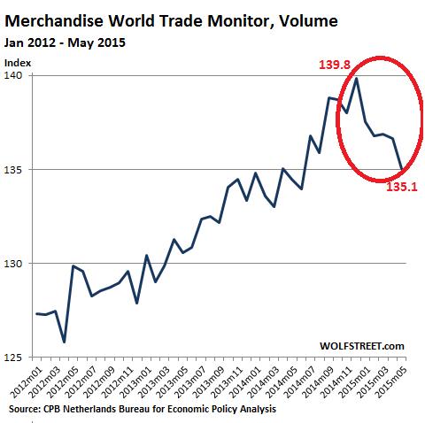 World-Trade-Monitor-Volume-2012-2015_05