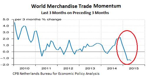 World-Trade-merchandise-momentum-2010-2015_05-change