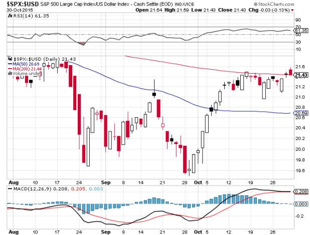 GC-SPX-USD-Index-2015-08_10