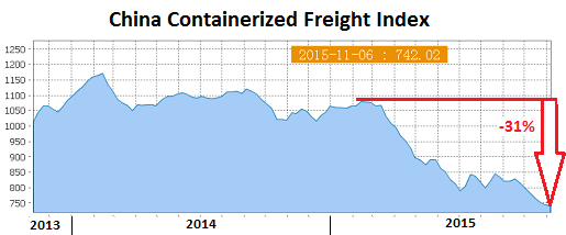 China-Containerized-Freight-Index-2015-11-06