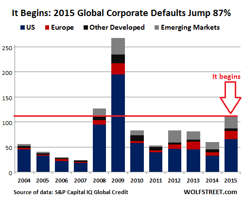 Global-corporate-defaults-2004-2015