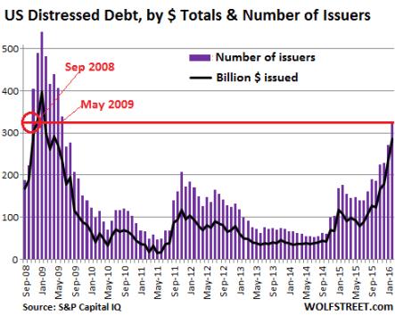 US-SP-Distressed-dollar+issuers-2008-2016-01