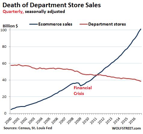 us-retail-department-stores-v-online-2016-q3