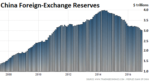 https://i1.wp.com/wolfstreet.com/wp-content/uploads/2017/01/China_Foreign-exchange-reserves.png