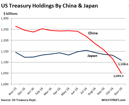 https://i1.wp.com/wolfstreet.com/wp-content/uploads/2017/01/US-treasury-holdings-China-Japan-2016-11.png