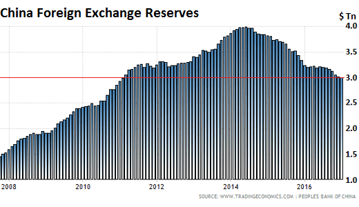 https://i1.wp.com/wolfstreet.com/wp-content/uploads/2017/02/China-Foreign-exchange-reserves-2017-01.png
