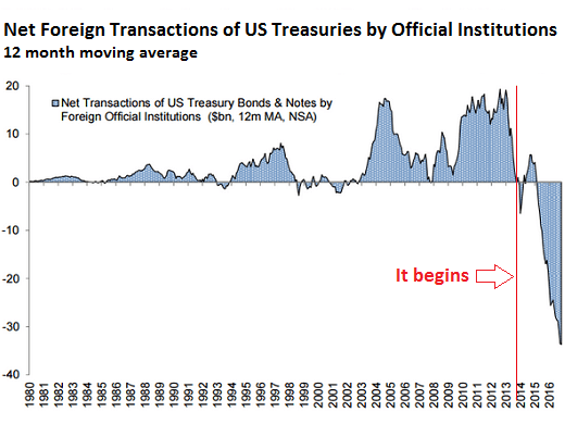 https://i1.wp.com/wolfstreet.com/wp-content/uploads/2017/02/US-Treasuries-net-foreign-transactions.png