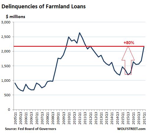 https://i1.wp.com/wolfstreet.com/wp-content/uploads/2017/05/US-ag-farmland-loan-delinquency-2017-Q1.png