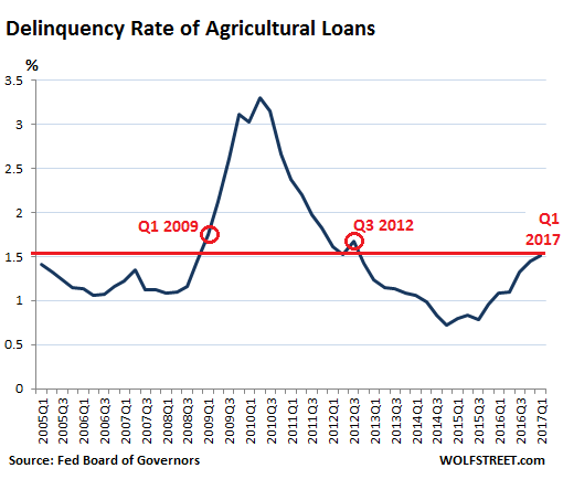 https://i1.wp.com/wolfstreet.com/wp-content/uploads/2017/05/US-ag-loan-delinquency-rate-2017-Q1.png