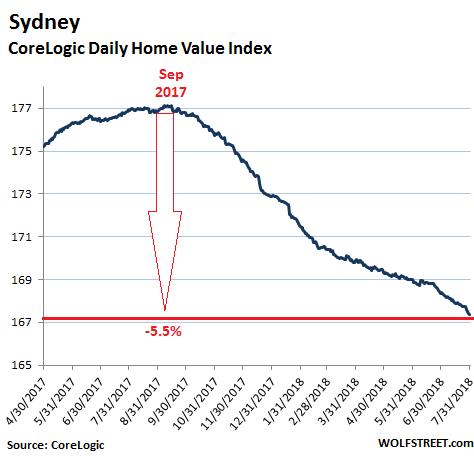 A Housing Bubble Pops: Update on Australia | Wolf Street