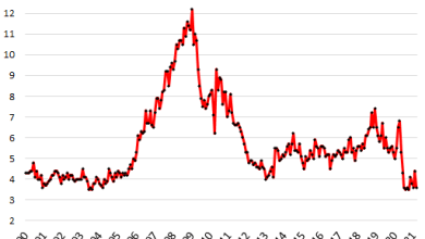 Cut Prices and They Will Come? New House Sales Jump After Massive Drop in Prices