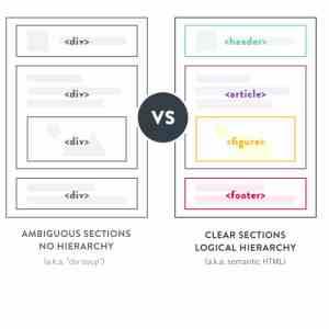 HTML Anlamsal/Semantic etiketler