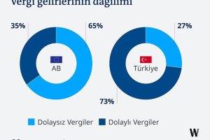 Dolaysız ve dolaylı vergilerin, AB ve Türkiye'de vergi toplamları içindeki oranları