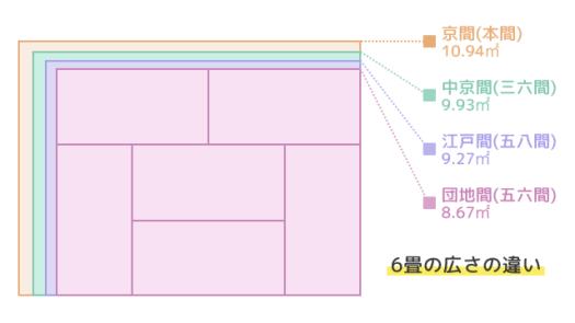 6畳の広さの違い