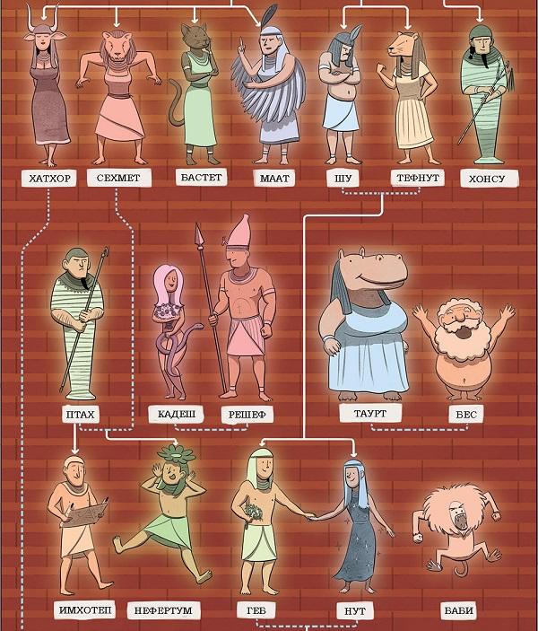 Боги Древнего Египта. Египетские боги и их значение ...