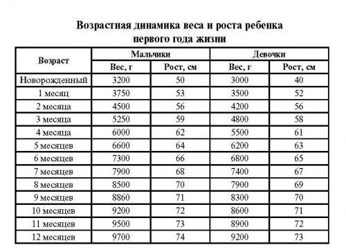 pierdere în greutate 3500