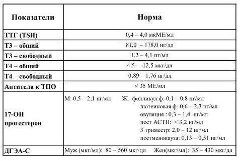 На ат гормоны тпо у женщин норма к железы щитовидной анализов крыс ушей у болезнь