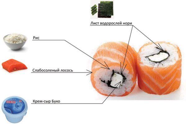 Как приготовить суши в домашних условиях: пошаговый рецепт ...