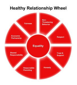 Healthy-Realtionship-wheel