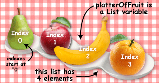 Platter of fruit in a row, with an index starting at zero. there are four elements in the list (for pieces of fruit).