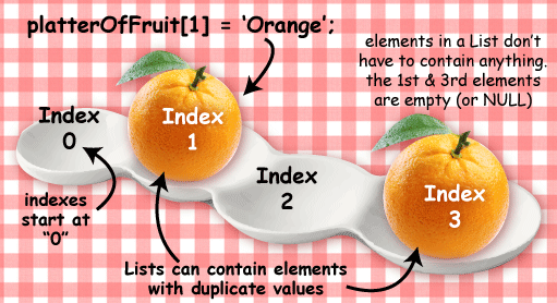 Platter with four places for  fruit, but only the second position is filled. It contains and orange. The first, third and fourth positions are empty (or null).