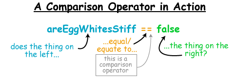 Comparison Operator in action