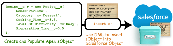 DML inserts the sObject into Salesforce