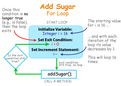 blog-ForLoop-tradForLoopFlow2