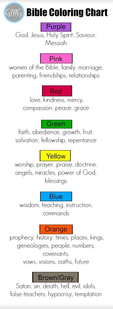 Bible Coloring Chart Bookmark 2