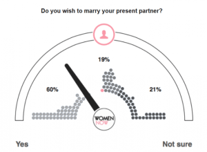What does the WOMENNOW SURVEY say: Do you wish to marry your present partner?