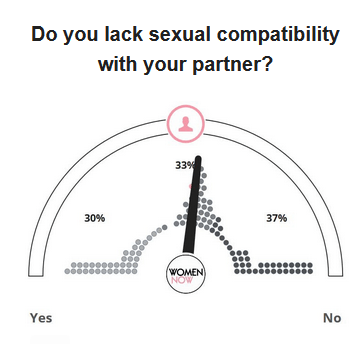 What does it mean to be sexually compatible