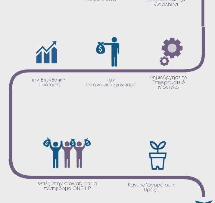 Ένα πρόγραμμα υποστήριξης για νέους επιχειρηματίες