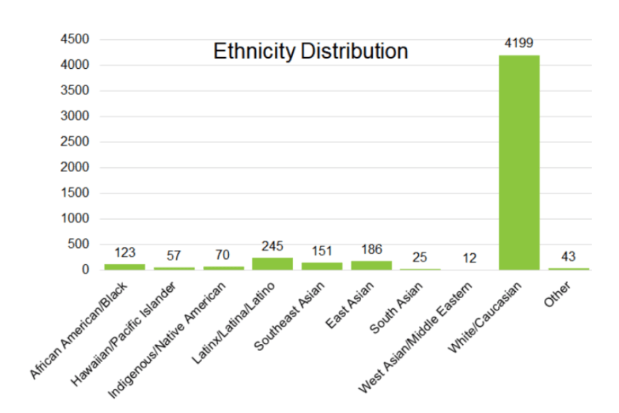 Ethnicity breakdown of people who answered a WBI survey regarding minifigure head colors