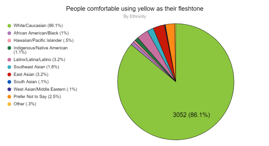 Percentage of people from 2020 survey who feel comfortable using yellow as their sigfig skintone